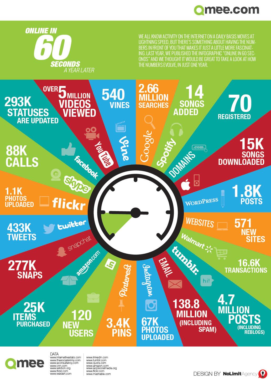 60 segundos en Social Media | Maria en la red