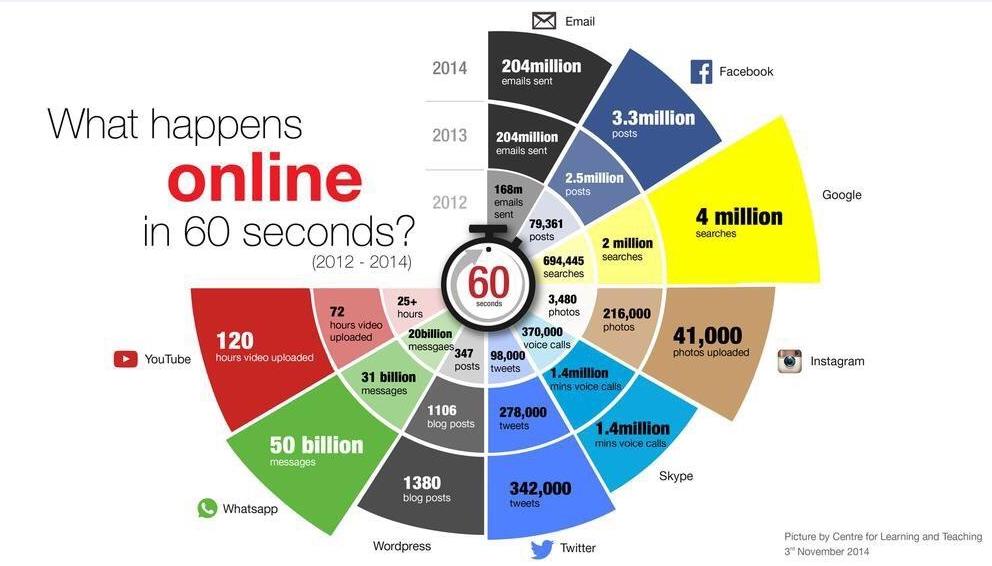 Lo que pasa en Internet en 60 segundos 1