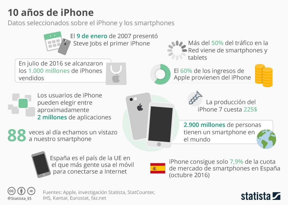 Se cumplen 10 años del lanzamiento del primer iPhone. ¿Cómo era este modelo?
