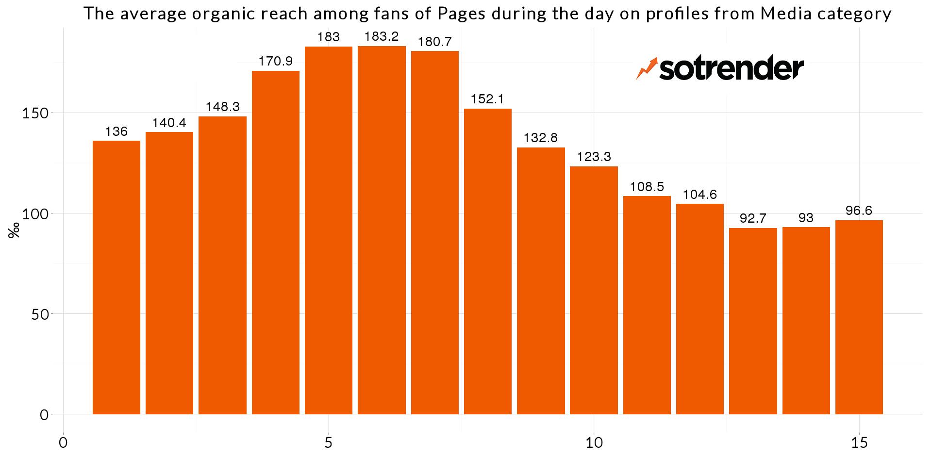 Nuevo algoritmo de Facebook menos publicaciones para mayor alcance organico menos si eres un medio de noticias