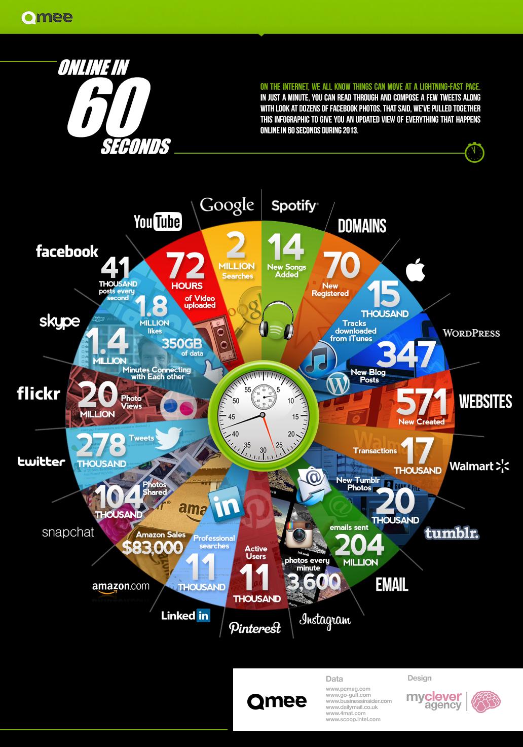 60 segundos en Social Media   Maria en la red