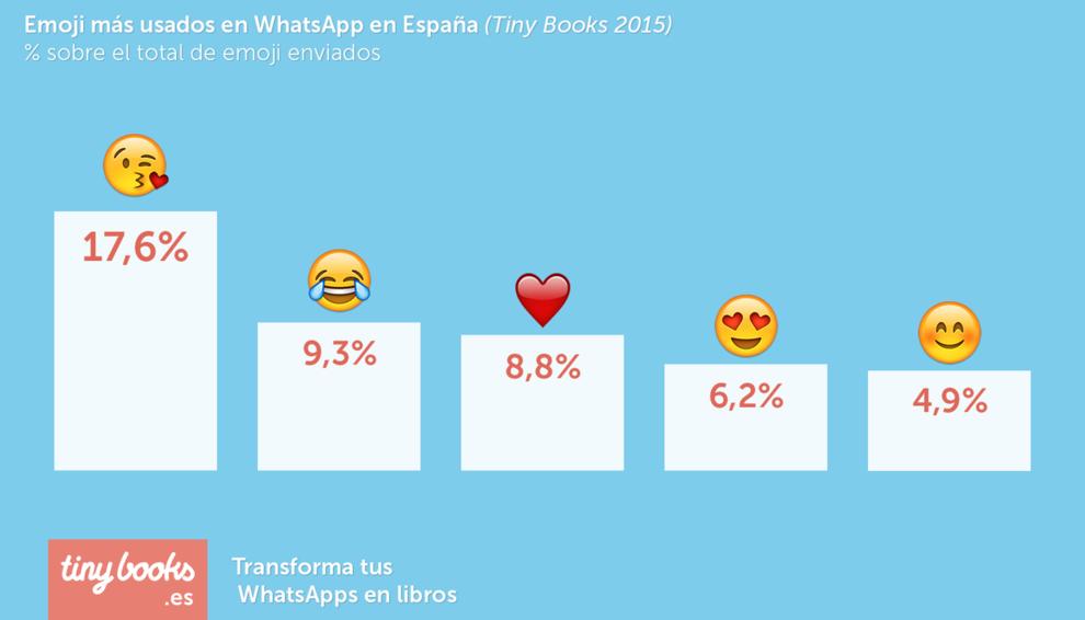 Ranking de los emojis más utilizados en España