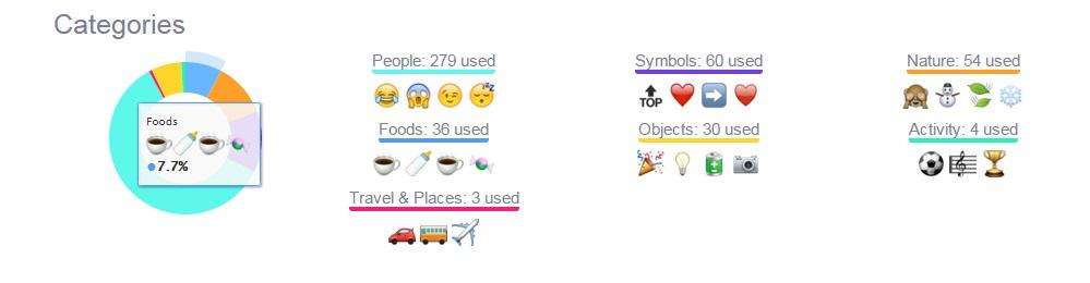 emojis categorias