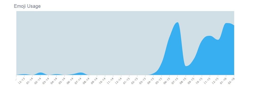 emojis graf
