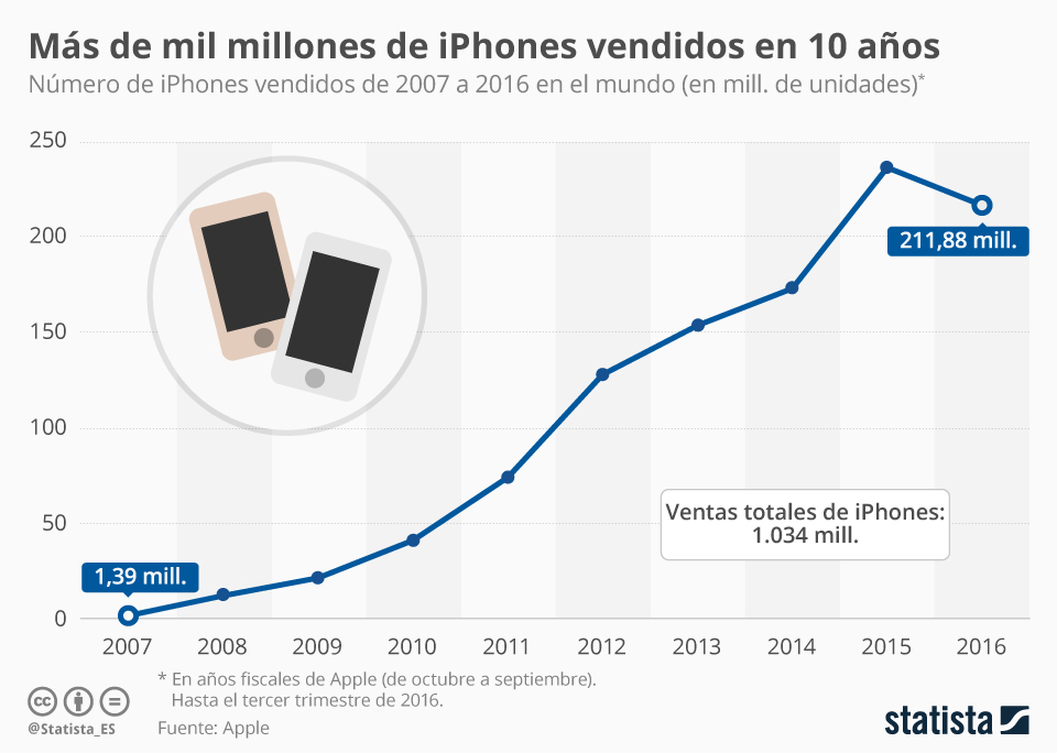 ventas-iphone