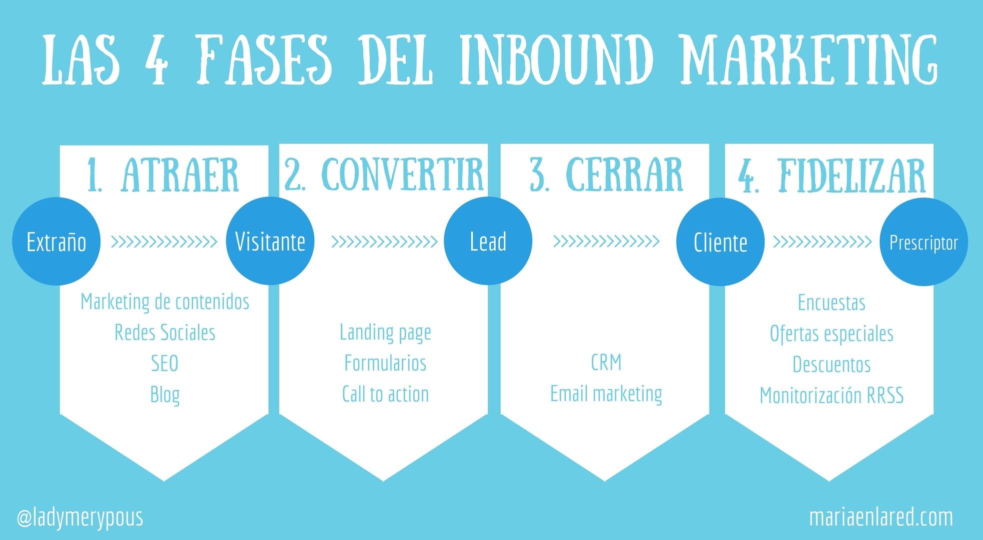 Inbound marketing: las 4 fases de su estrategia