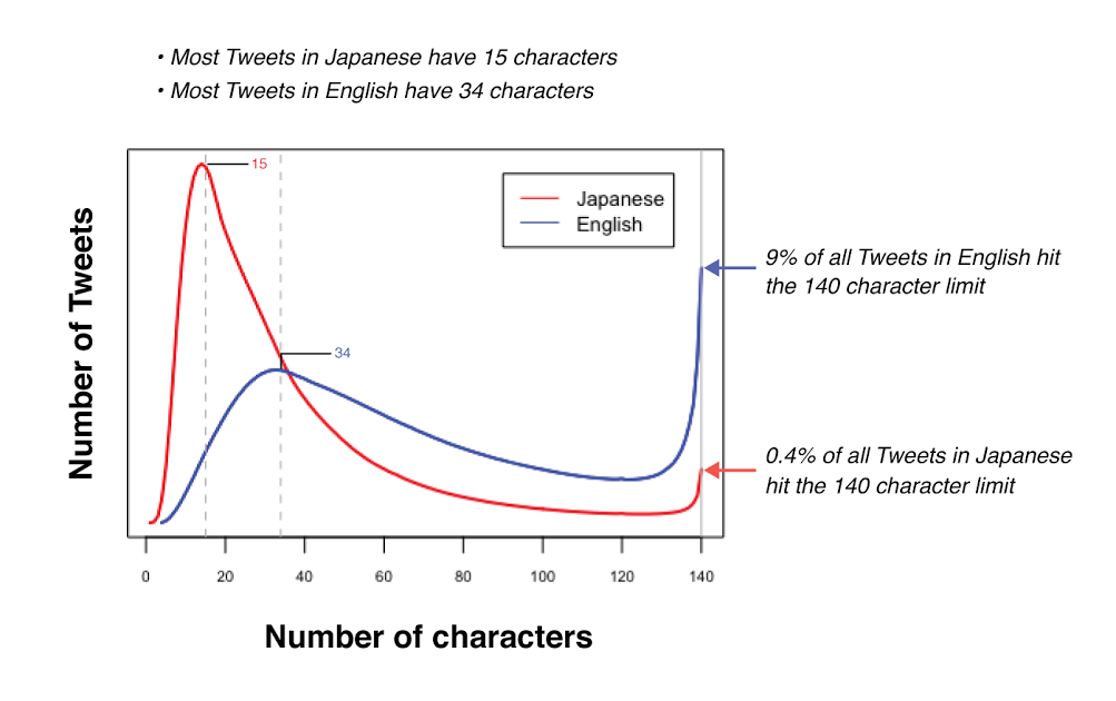 caracteres twitter japones e ingles