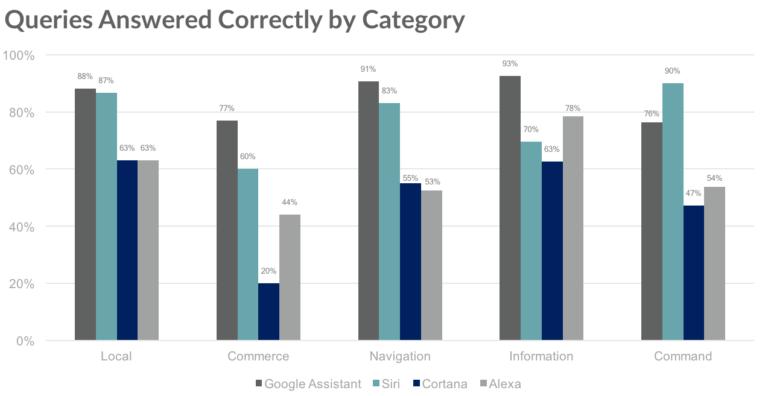 ¿Qué asistente virtual es mejor?